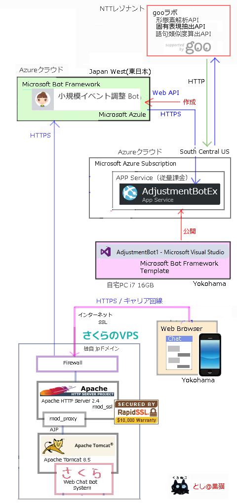 MS Bot Framework 3.0で 飲み会調整botの語句類似度計算による類似語入力
