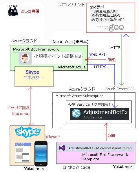MS Bot Framework 3.0で 飲み会調整botのiPhoneからのSkypeコネクター対応