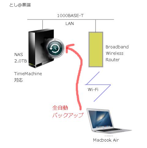 Macbook Airを Time Machine対応NASに自動バックアップ